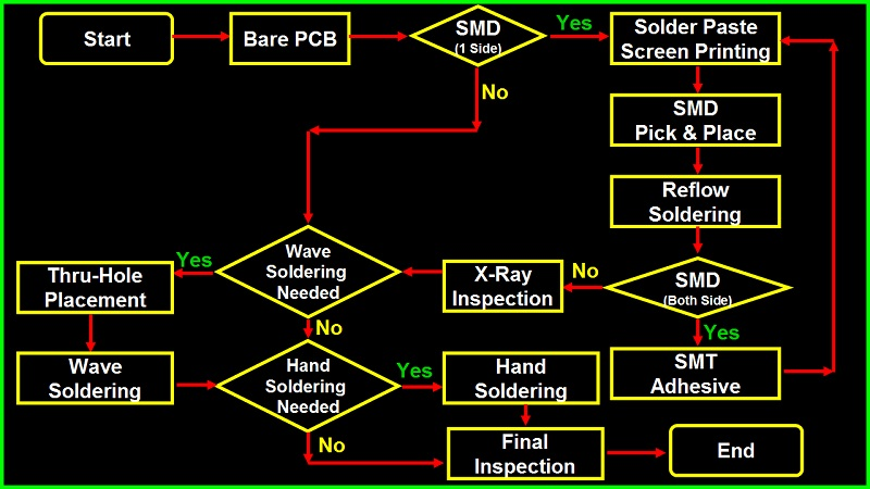 PCB Assembly Process Flow Chart (PCBA Process)